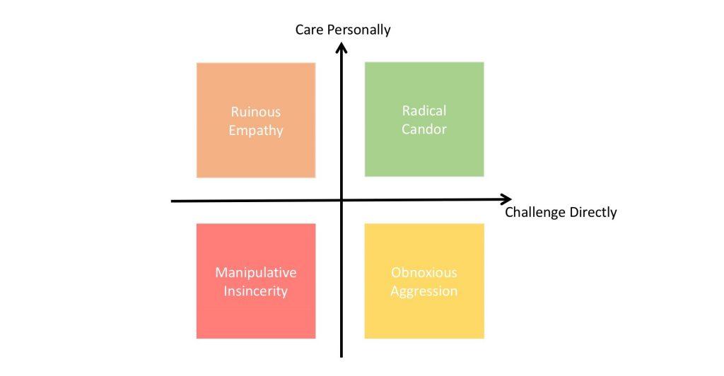 Radical Candor Grid
