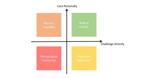 Radical Candor for Agile Managers